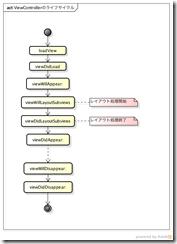 ViewControllerで呼ばれる関数の順番