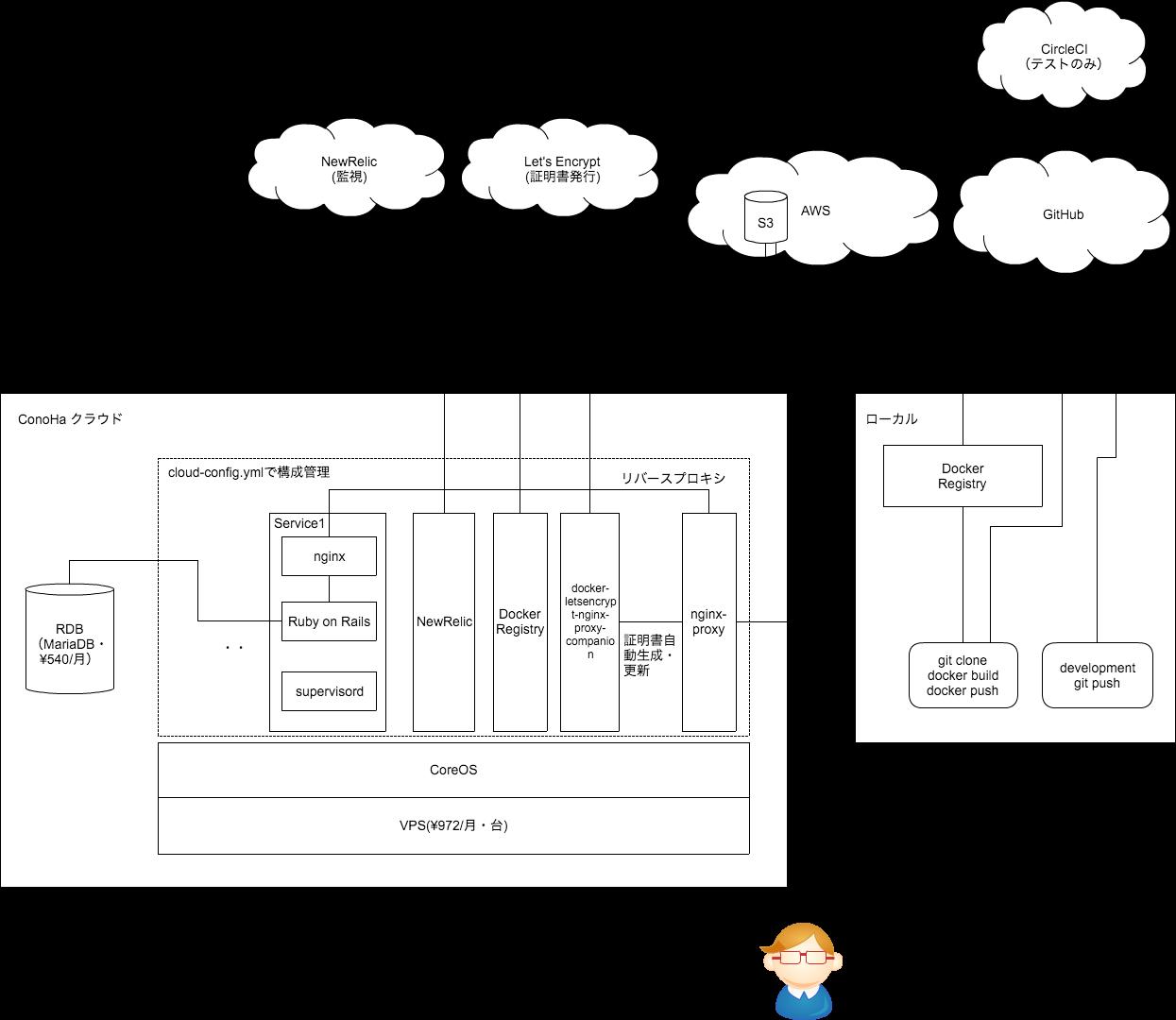 Dockerを使って1サーバで複数Webサービスを運用するためのマイベストプラクティス – Qiita