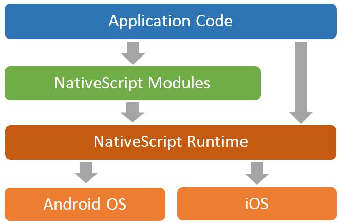 2016年JSハイブリッドアプリの動向をまとめてみた | MMMブログ