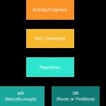 Android の Java プロジェクトに Kotlin, Rxjava, Retrofit, Moshi, OkHttp を追加